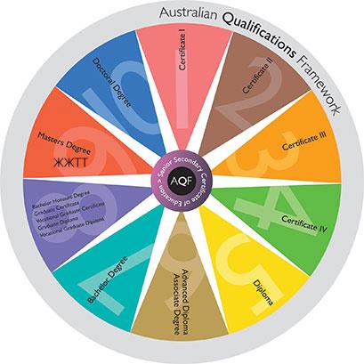 australiq-edu-system